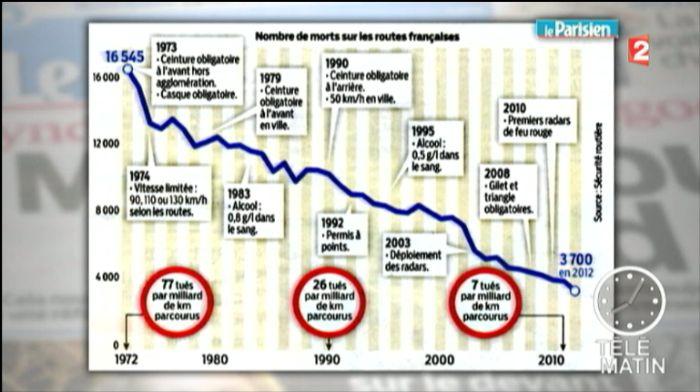 交通事故の死者数が過去最少3700人程度の見込み:2012年: フランスの ...